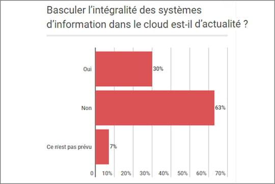 Les moyennes et grandes sociétés françaises basculent dans le cloud