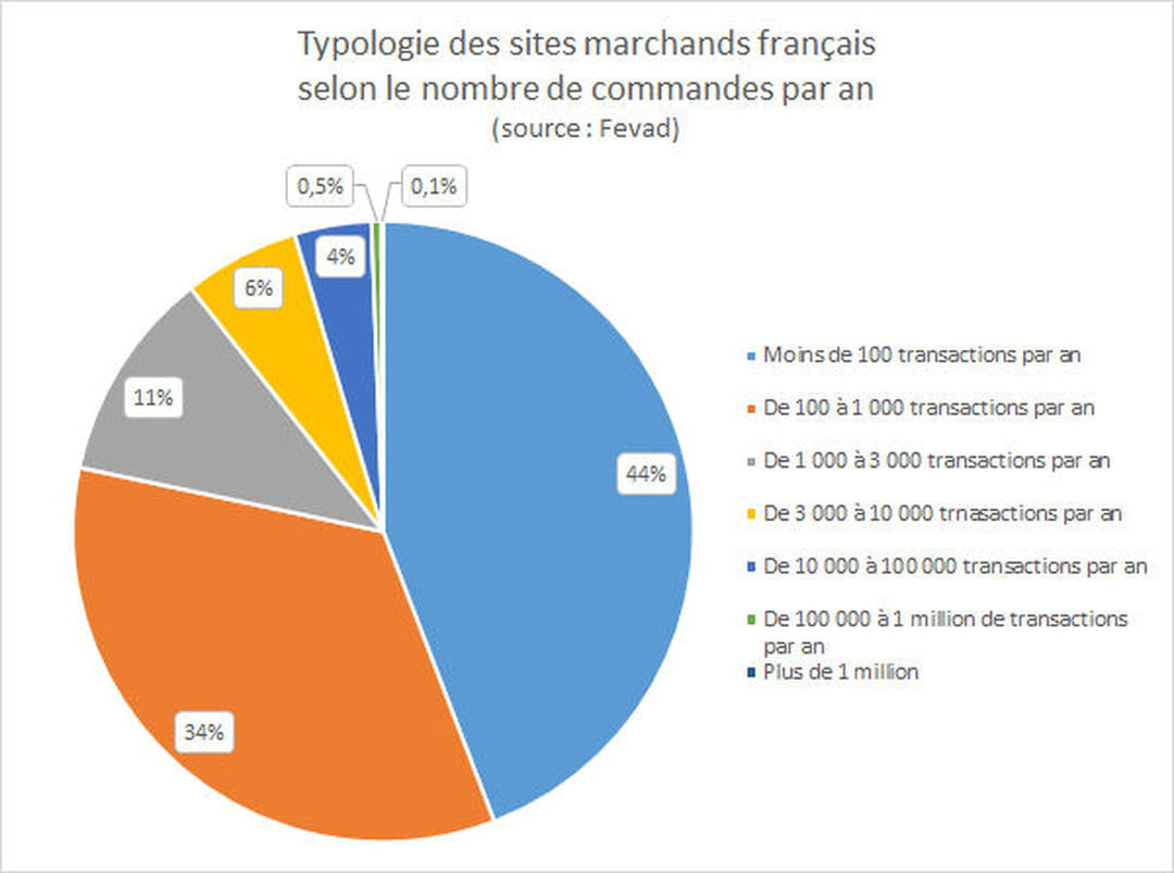 R partition des sites d 39 e commerce en fonction de leur volume d 39 affaires - Les sites de vente en france ...