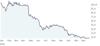 cours de bourse de netbooster entre les 30 décembre 2007 et 2008