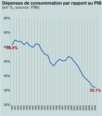 en2008, la consommation chinoise représentait 10000milliards de yuans, soit