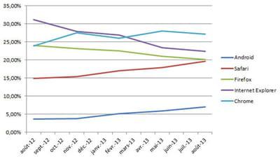 evolution de la part de marché des principaux navigateurs en france en août 2013