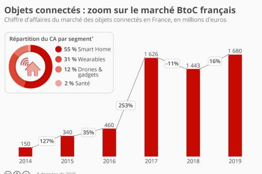 Marché de l'IoT en France: tous les chiffres