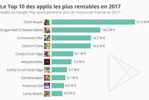 Les applications mobiles les plus rentables en 2017