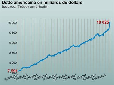 la dette américaine sous les deux mandats de george w. bush.