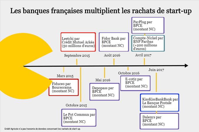 Banques françaises: comment elles croquent les start-up