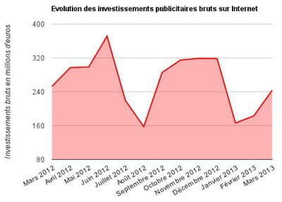 invests pub mars 2013