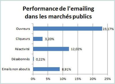 les principaux indicateurs de l'e-mailing dans les marchés publics au 1er
