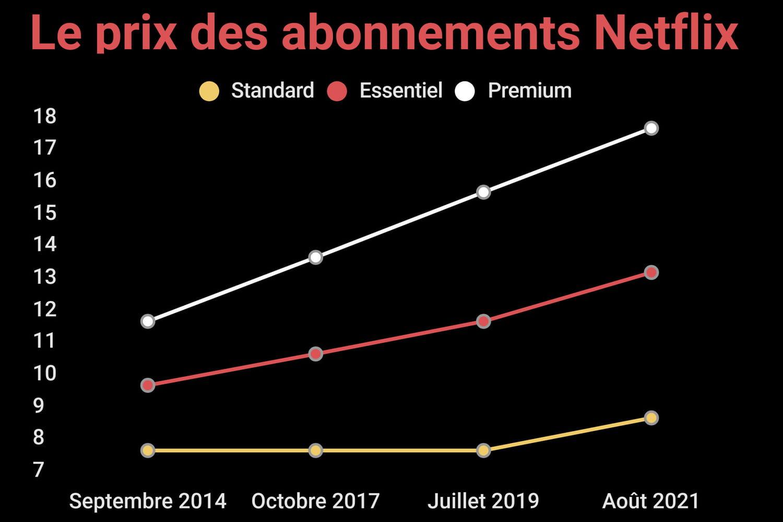 Netflix: nouvelle hausse des prix en France aujourd'hui!