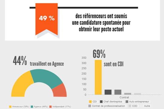 Le profil et le salaire du référenceur français en 2015