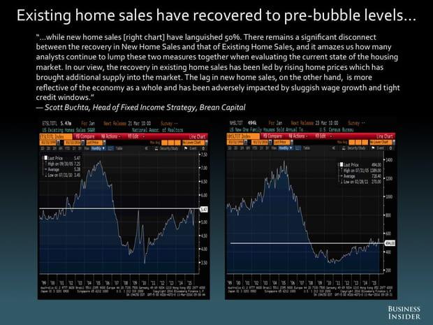 Les ventes de logements anciens ont retrouvé leur niveau d'avant-bulle