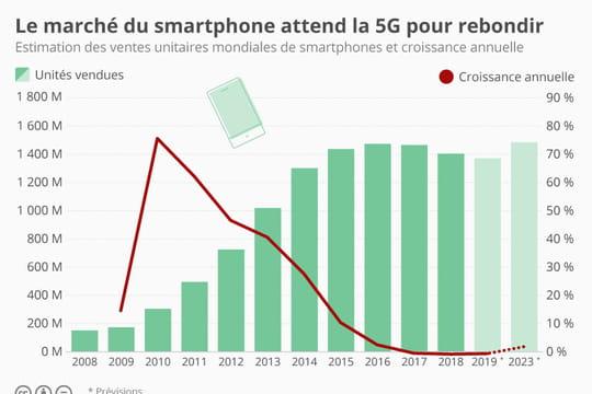La 5G attendue pour redonner de l'élan au marché des smartphones