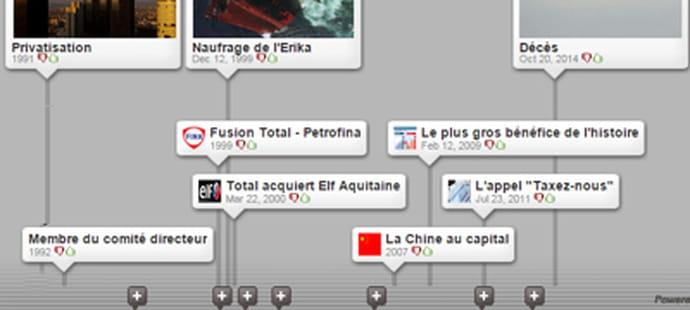 Christophe de Margeriechez Total: la timeline interactive