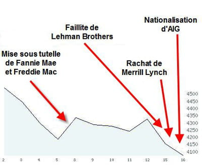 le cours de bourse du cac 40 entre le 10/09/07 et le 09/09/08.