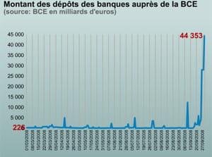 les dépôts auprès de la banque centrale européenne se sont envolés.
