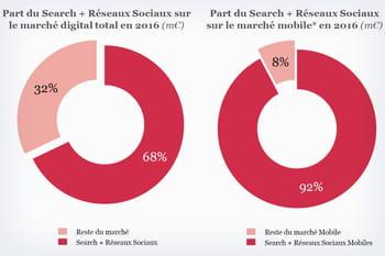 Google et Facebook cannibalisent les deux-tiers du marché digital français