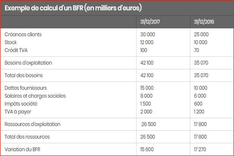 Besoin en fonds de roulement (BFR): définition et calcul simple