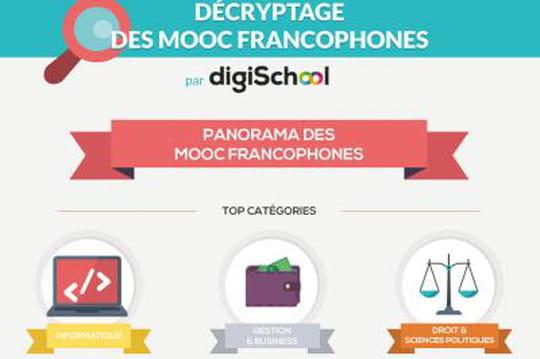 Infographie : Décryptage des MOOC francophones