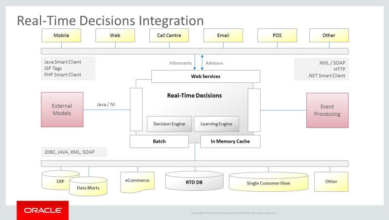Oracle real time decisions des algorithmes auto apprenants for Comparatif logiciel architecture