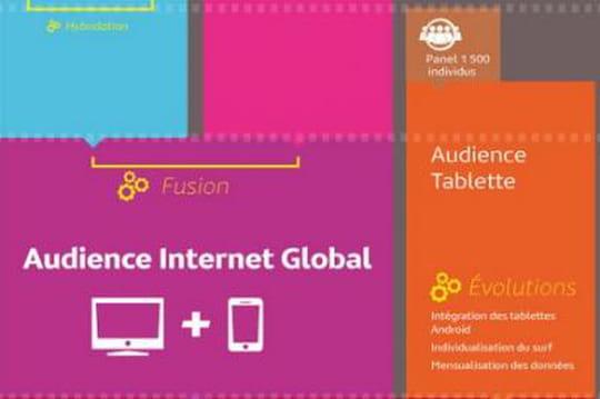 Infographie : comment Médiamétrie évolue vers le panel unique pour l'audience des médias en ligne