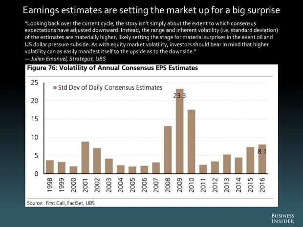 Les estimations sur les rendements préparent le marché à une grande surprise