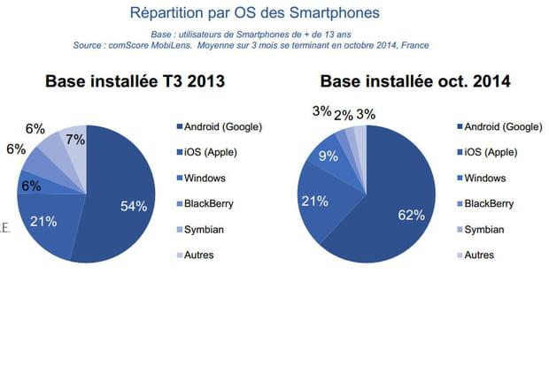 OS smartphones