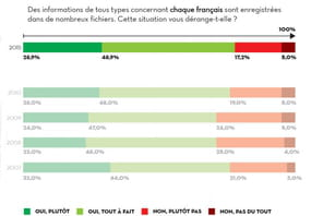 Vie privée : les Français jugent les marques de plus en plus intrusives