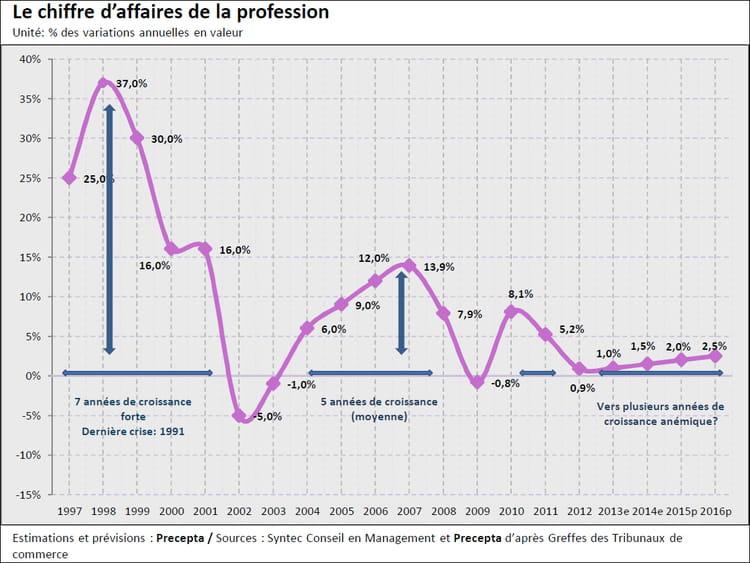 graph 1