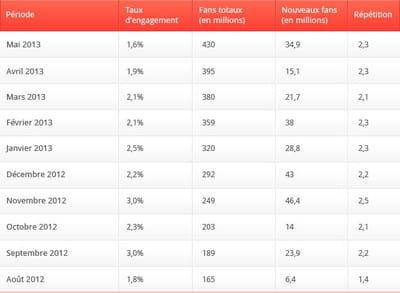 l'évolution de l'activité sur facebook, mois par mois, en france