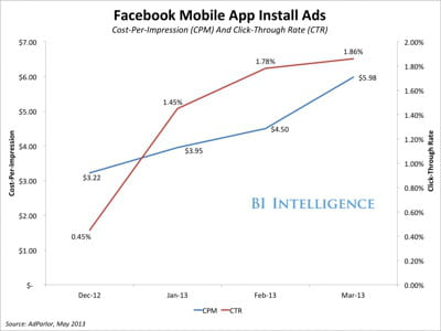 fbmobileappinstall 1 1 bi intelligence