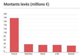 Les start-up françaises ont levé 458millions d'euros en janvier 2021