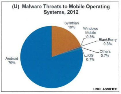 malwares threat