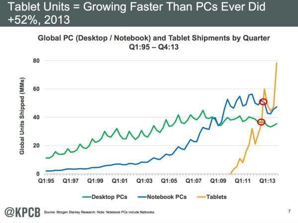 Les tablettes entraînent l'agonie du marché PC