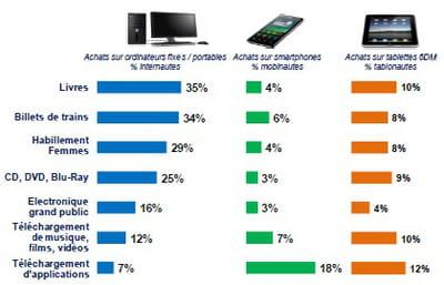 taux de pénétration d'une sélection de catégories de produits sur ordinateur
