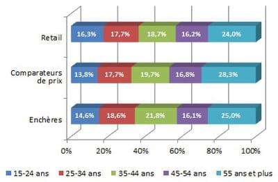 ventilation par âge de l'audience des sites marchands, des sites de coupons et