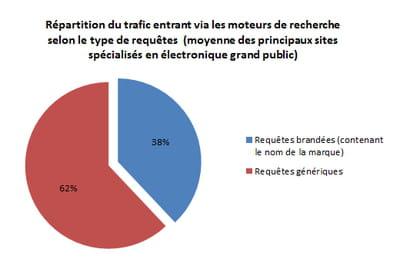 répartition du trafic envoyé par les moteurs de recherche sur les principaux
