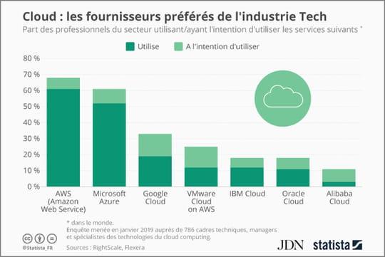 Amazon et Microsoft sont de loin les providers cloud les plus utilisés par la Tech