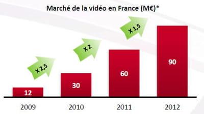 les investissements pubs vidéos ne cessent de croître.