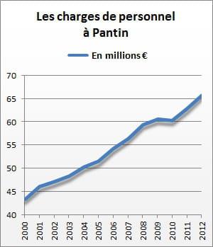 les charges de personnel de pantin se sont élevées à 65,9 millions d'euros en