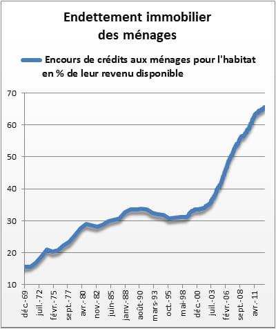 source: cgedd d'après banque de france et insee.
