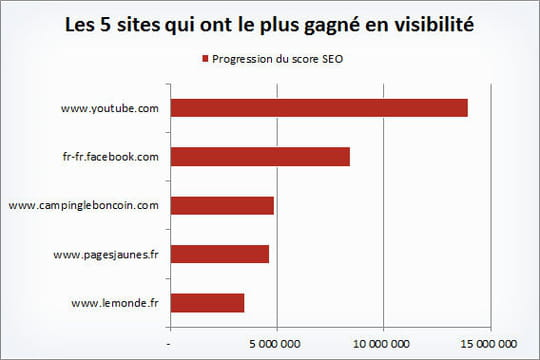SEO: les sites les plus visibles et ceux qui ont le plus progressé