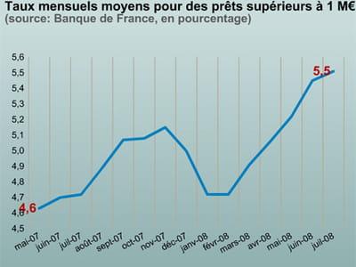 le taux des prêts des banques aux entreprises a fortement augmenté.