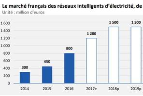 Le marché français des smart grids pèsera 1,5milliard d'euros en 2018