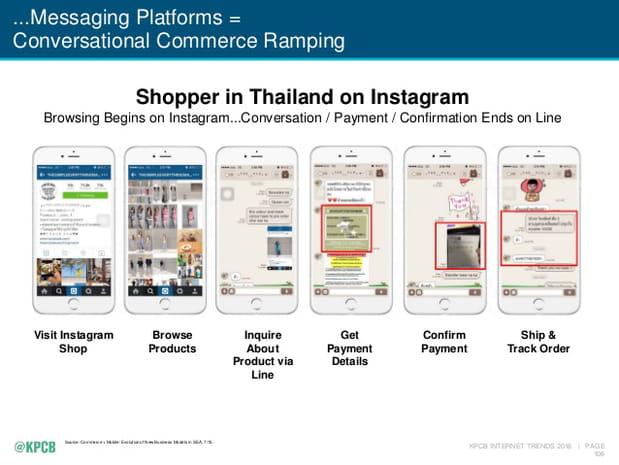 Commerce et messaging
