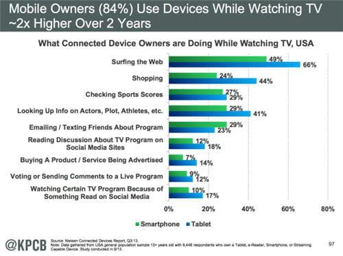 Mobile : les usages du second écran