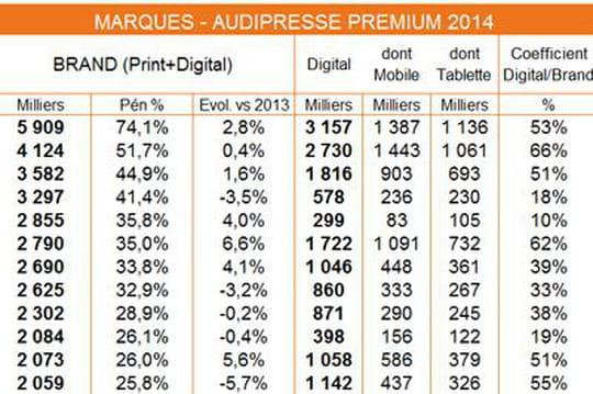 Lectures print+digital : PQR66, Le Monde, Le Figaro et TV Magazine en tête