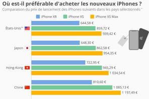 iPhone: dans quel pays est-il préférable de les acheter?