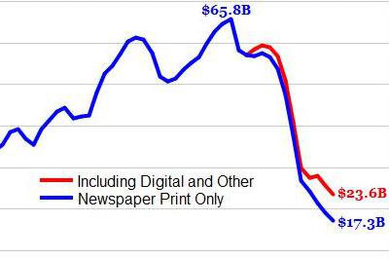 La presse écrite US a perdu en 12ans les revenus qu'elle a mis 50ans à bâtir