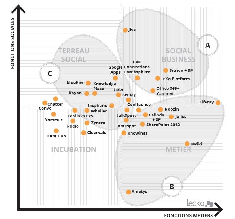 Sélection de 5 réseaux sociaux d'entreprise spécialisés
