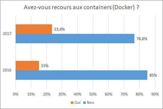 23% des moyennes et grandes sociétés françaises déploient des containers