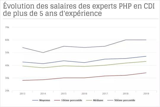 PHP: la croissance des salaires s'accélère en France pour les CDI